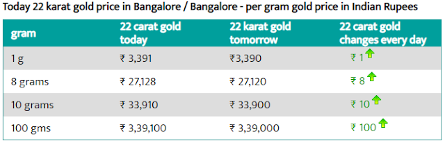 Gold Rate Today In India -  6 August 2019 - Today Gold Rate In India !!