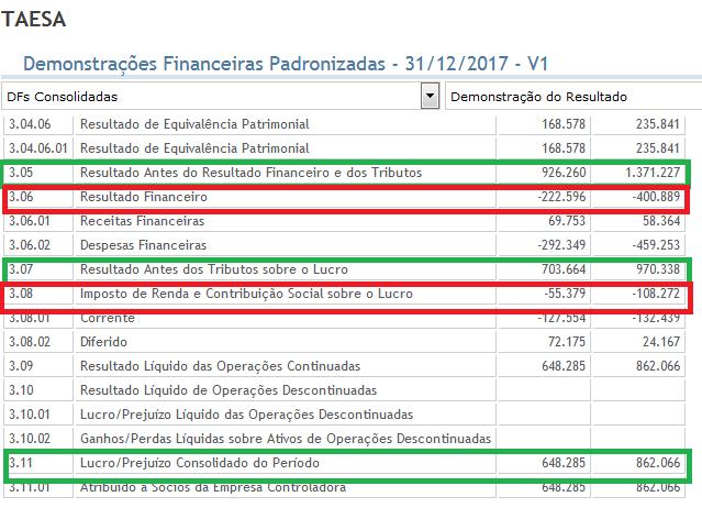 Demostração do resultado de exercicio da TAESA de 2017