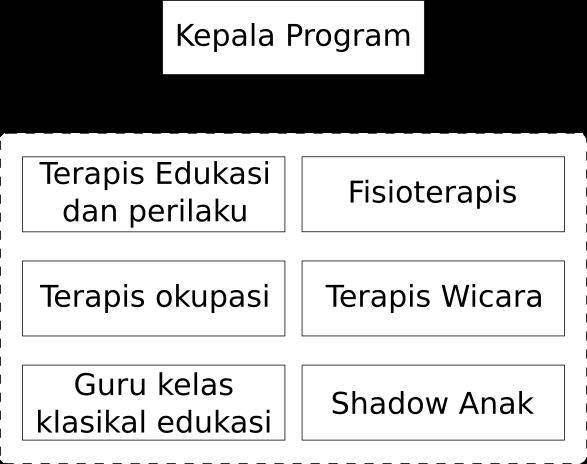 Struktur Organisasi PK2P2A