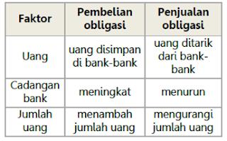 pengaturan peredaran uang