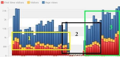 Meta Tag Bisa Menaikkan Pengunjung Blog