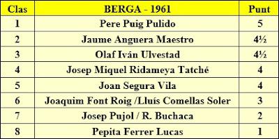 Clasificación del Torneo de ajedrez de Berga 1961