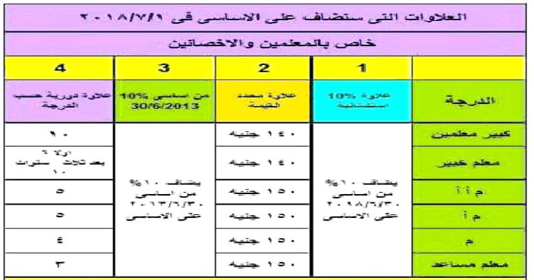 جدول توزيع علاوات 2018 للمعلمين