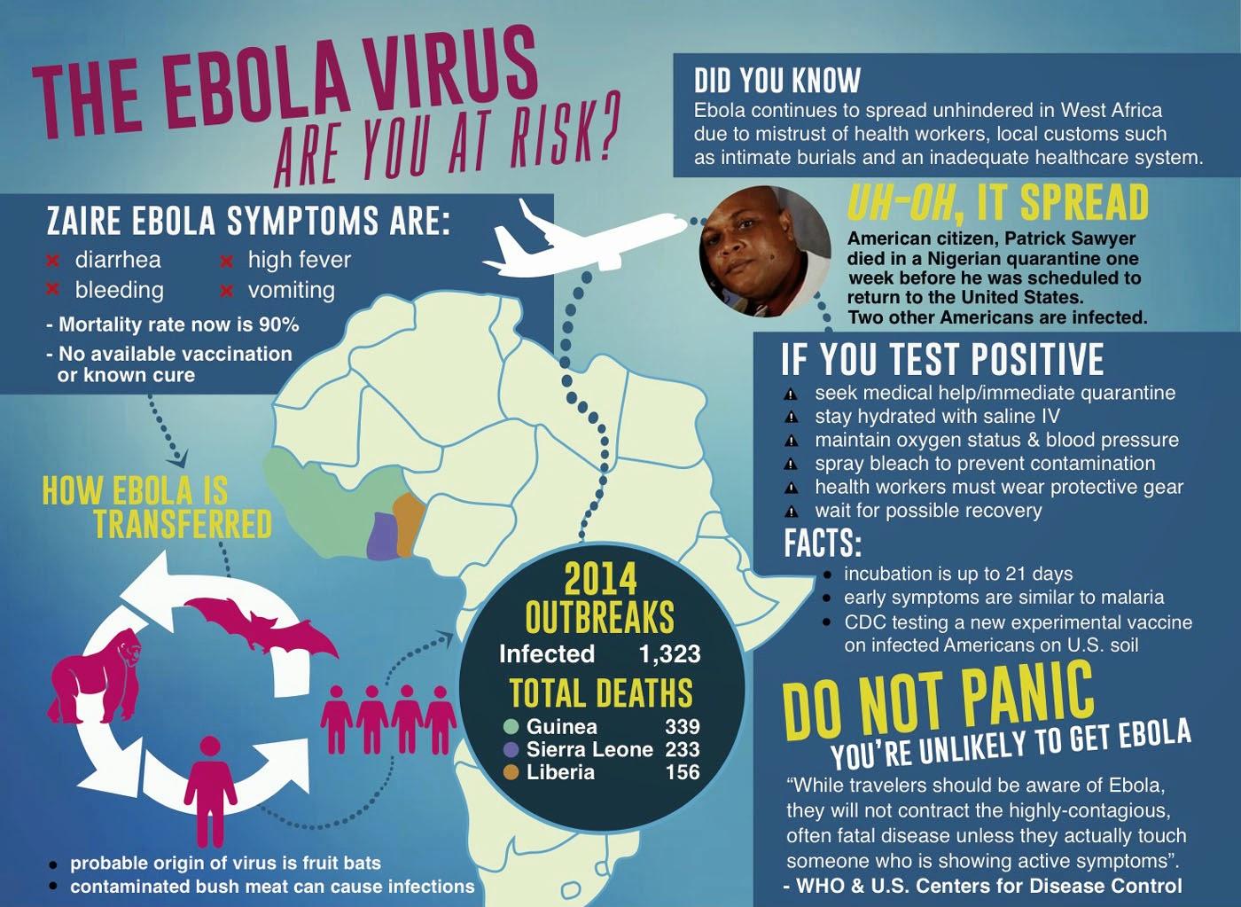 Outbreak of Ebola Virus 2014