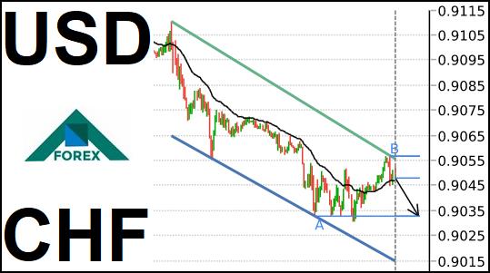 تحليل زوج USD/CHF هابط على المدى القصير