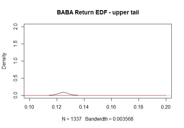 ALIBABA stock price density