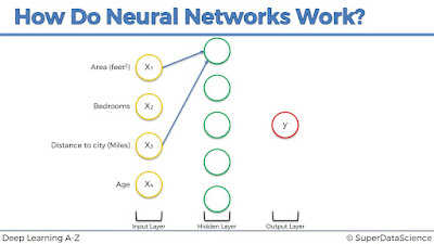 Deep Learning A-Z: Hands-On Artificial Neural Networks free course