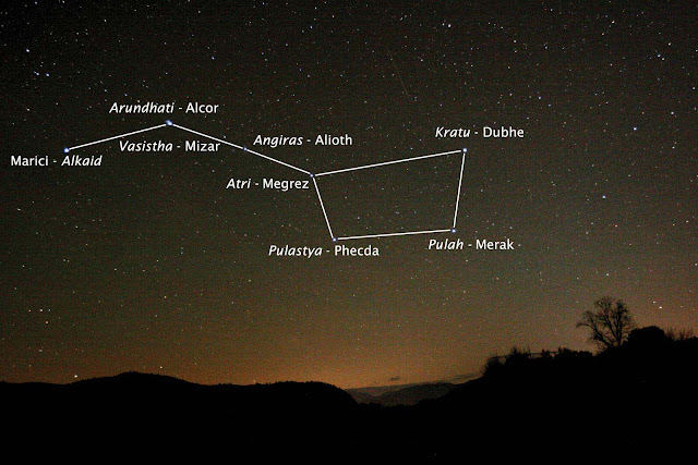 The Seven prominent stars of the Great Bear constellation symbolized the Seven Rsis.