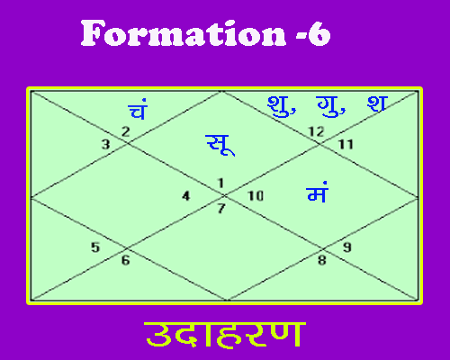 6th formation of rajyoga in birth chart by astrologer
