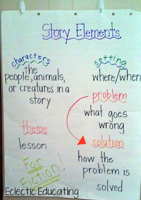As usual  began with an anchor chart we talked about the different story elements and emphasized that these are found in fictional stories also eclectic educating rh eclecticeducating