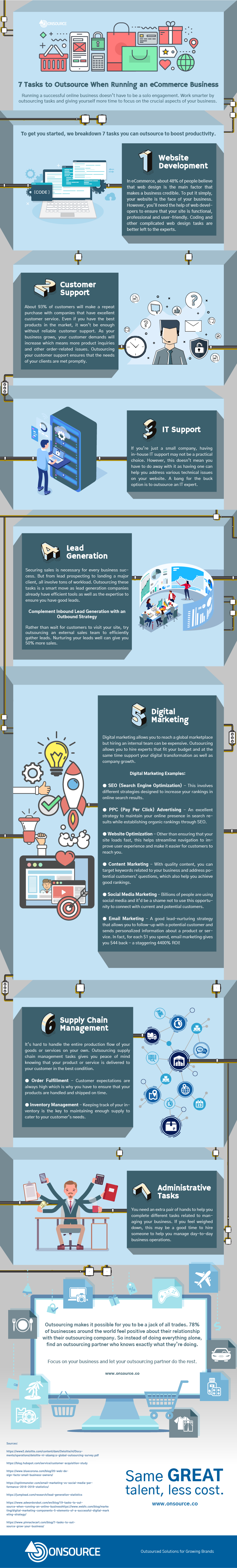7 Tasks to Outsource When Running an eCommerce Business #infographic