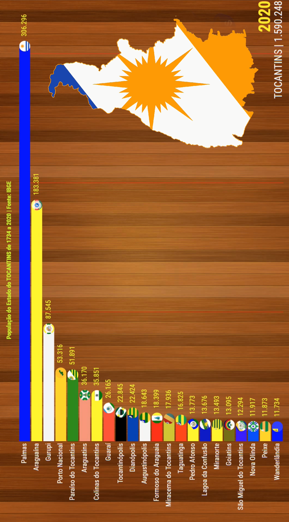 População de Tocantins