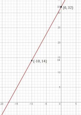 class 9 maths chapter 4 ncert 9