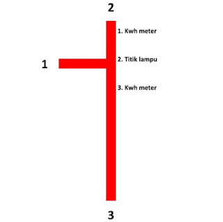 Cara Instalasi Listrik Agar Irit Kabel Cocok diterapkan Kontraktor dan Pemborong