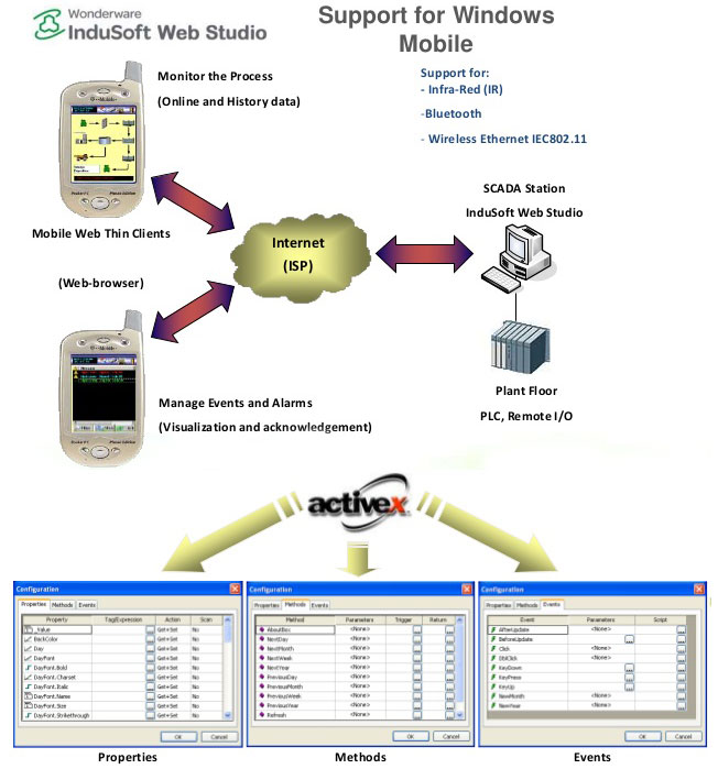 InduSoft Web Studio in SCADA Implementation