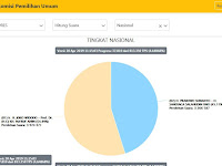 Alamat Website Hitung Suara Pilpres 2019 KPU