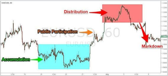3 PHASES OF DOW THEORY