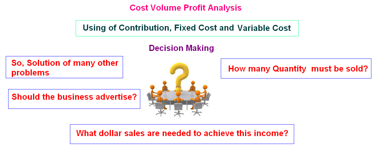 Cost Volume Profit Analysis | Accounting Education