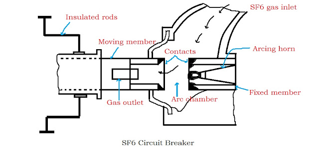 sf6 circuit breaker, sf6 breaker, sf6 gas circuit breaker,sulphur hexafluoride circuit breaker, sf6 cb, sf6 circuit breaker operation, sf6 gas breaker, working of sf6 circuit breaker, sf6 gas properties, sf6 circuit breaker construction, Working of SF6 circuit breaker, Advantages of SF6 circuit breaker, Sf6 circuit breaker diagram,
