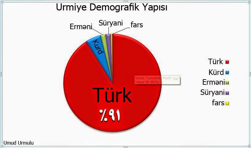 Urmu Soyqirimi Kurd Və ərməni əli Ilə 300 000 Asqin Azərbaycan