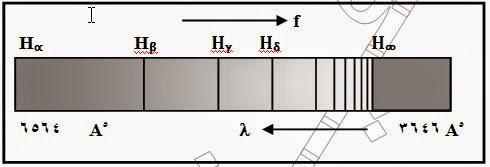 طيف ذرة الهيدروجين، سلسلة بالمر، السلاسل الطيف، عيوب نموذج طومسون ، شرح طيف ذرة الهيدروجين، بالعربي يوتيوب