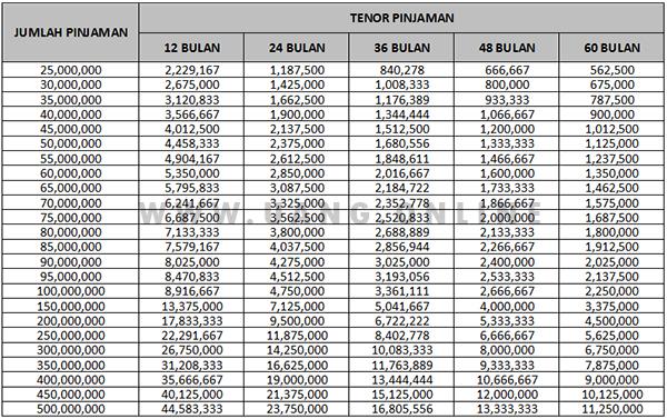 tabel pinjaman bri 2018