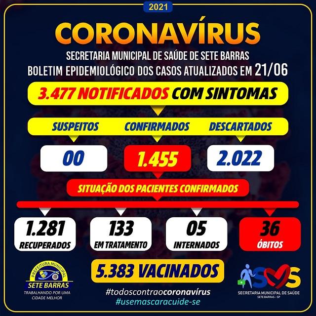 Sete Barras confirma mais um óbito e soma 36 mortes por Coronavirus - Covid-19