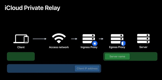 Private Relay: خدمة VPN على طريقة آبل