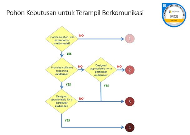 Decicion tree of Skilled Communication