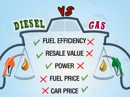 voiture diesel ou gaz