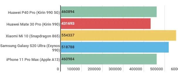 مميزات وعيوب Huawei P40 Pro: مراجعة وتقييم شامل