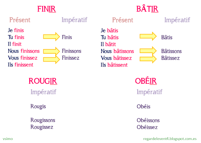 Tryb rozkazujący - odmiany czasowników w trybie rozkazującym 4 - Francuski przy kawie