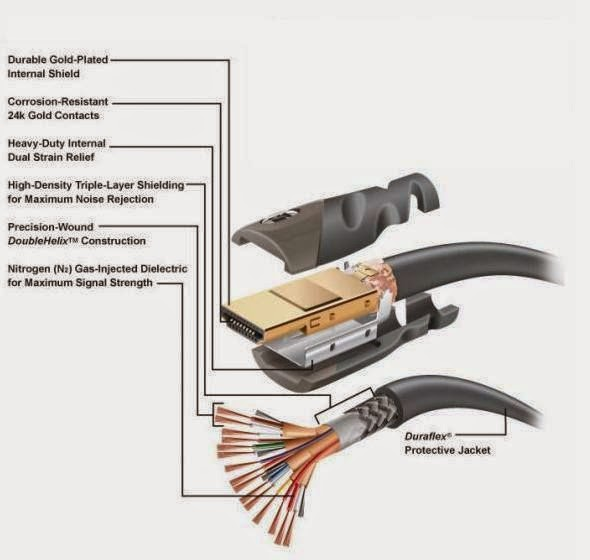 electrical engineering world hdmi cable construction. Black Bedroom Furniture Sets. Home Design Ideas