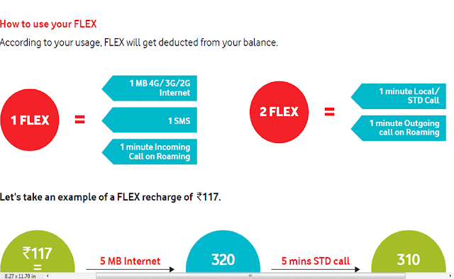 Say Hello to Vodafone FLEX, the new world of pre-paid