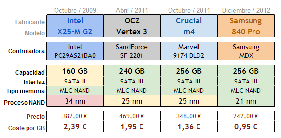 Características técnicas SSD Samsung 840 Pro