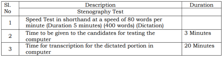 Assam Police, Practical Test Syllabus 2020: Junior Assistant/ Stenographer (Grade-III)