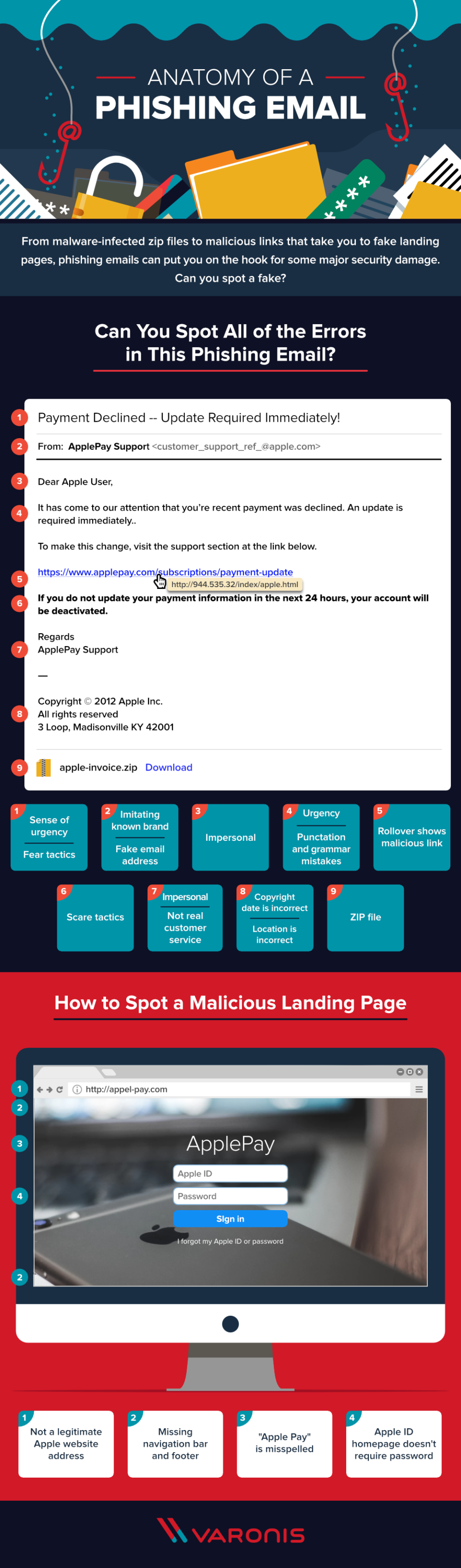 The Anatomy of a Phishing Email #infographic