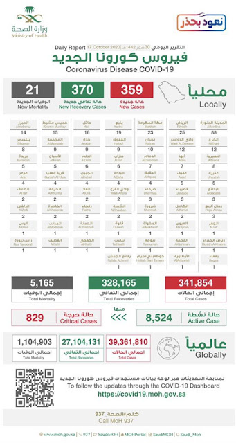 Active cases of Covid-19 drops to 8,556 in Saudi Arabia   Saudi Arabia's Ministry of Health registers 359 new Corona cases, 370 new recoveries and 21 new deaths in the last 24 hours by 17th October 2020, while 829 cases of total infections are in critical condition and in Intensive cares, All the registered and infected persons are in isolation, the Total Corona infections in the Kingdom are as follows Infections : 341,854 Recovered : 328,165 Deaths : 5,165 Active Cases : 8,524 Critical : 829     - Today, The Highest number of Corona cases reported in Madina with 55 infections, Riyadh  with 25 infections, while the 3rd highest is 23 cases in Makkah and Yanbu with 19 cases.   - Today, Madina tops in recoveries with 55 in 24 hours, followed by Riyadh with 35 recoveries, Makkah with 29 recoveries and Jeddah with 28 recoveries.  The number of tests performed on the new cases for Corona virus in Saudi Arabia, Today 47,926.    - The Ministry of Health reports -6 new critical cases in last 24 hours, Making total critical to 829. Today, 21 deaths recorded in a day in Kingdom due to corona virus, total reached 5,165.         - More than 7.3 million (7,315,751) tests performed in Saudi Arabia by Today for Corona virus, The infections has been spread to 206 cities of the Kingdom. Total Recoveries in Saudi Arabia reached to 328,165.    - Globally, more than 39 million cases of Covid-19 has been recorded, by 17th October 2020 are  Infections : 39,361,810 Recoveries : 27,104,131 Deaths : 1,104,903     - The number of Active cases (Excluding Recoveries and Deaths) of Corona virus in the Kingdom of Saudi Arabia by Today 17th Oct 2020 are as Follows.   AR RIYAD: 863 Ad Dammam: 706 Al Hufuf: 691 AL MADINAH al MUNAWWARAH: 582 JAZAN: 383 Al Mubarraz: 381 MAKKAH al MUKARRAMAH: 339 HA'IL: 203 Yanbuʻ: 171 Al Qatif: 154 AD͟h D͟hahran: 148 NAJRAN: 143 Al Jubayl: 143 ʻARʻAR: 142 ʻUnayzah: 138 At Ta'if: 125 BURAYDAH: 119 Abu ʻArish: 117 Khamis Mushayt: 113 Khaybar: 103 Biljurashi: 86 Al Khuba