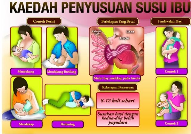 Kaedah dan posisi penyusuan yang betul elak sakit mastitis