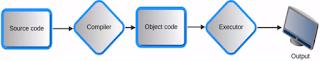 Programm execution