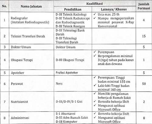 Rekrutmen Pegawai Non PNS Tidak Tetap RS Kanker Dharmais Jakarta