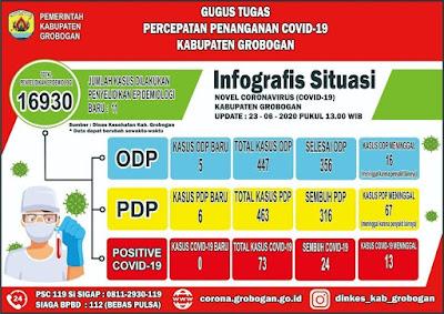 Infografis situasi covid-19 di Grobogan