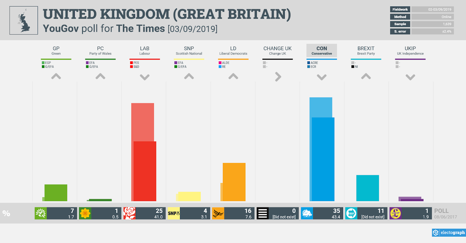 UNITED KINGDOM (GB): YouGov poll chart for The Times, 3 September 2019