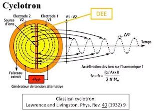 Clas 12 Physics - Cyclotron