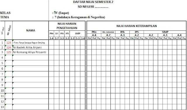 Daftar Nilai Kelas 4 SD/MI Semester 2 Kurikulum 2013 Tahun 2020 - Guru Krebet 3