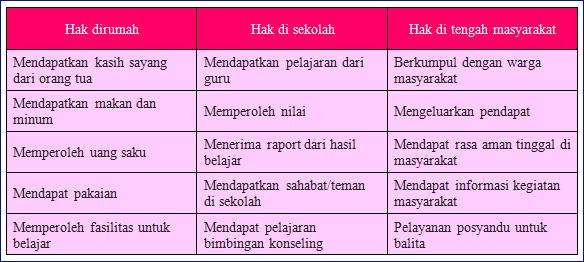 Kunci Jawaban TKelas 6 Tema 3 Pembelajaran 2