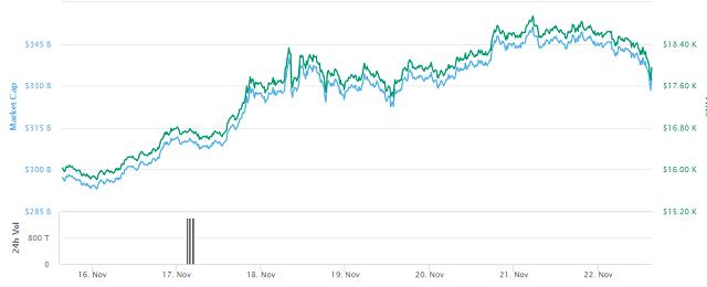 سعر عملة البيتكوين: من يوم 15 إلى 22 نوفمبر 2020