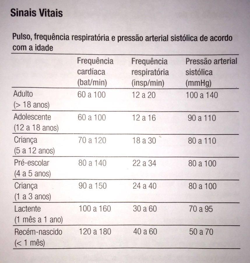 Preferência Propedêutica Clínica Geral : Sinais vitais e medidas antropométricas QU59