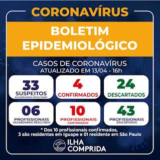 Departamento de saúde informa que Ilha Comprida soma 10 casos positivos de Coronavírus