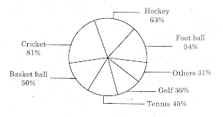 analytical skills pie chart, au 4th sem analytical skills model papers, ugpapers